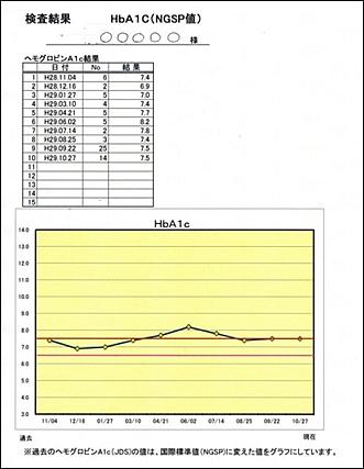 ヘモグロビンA1cのグラフ